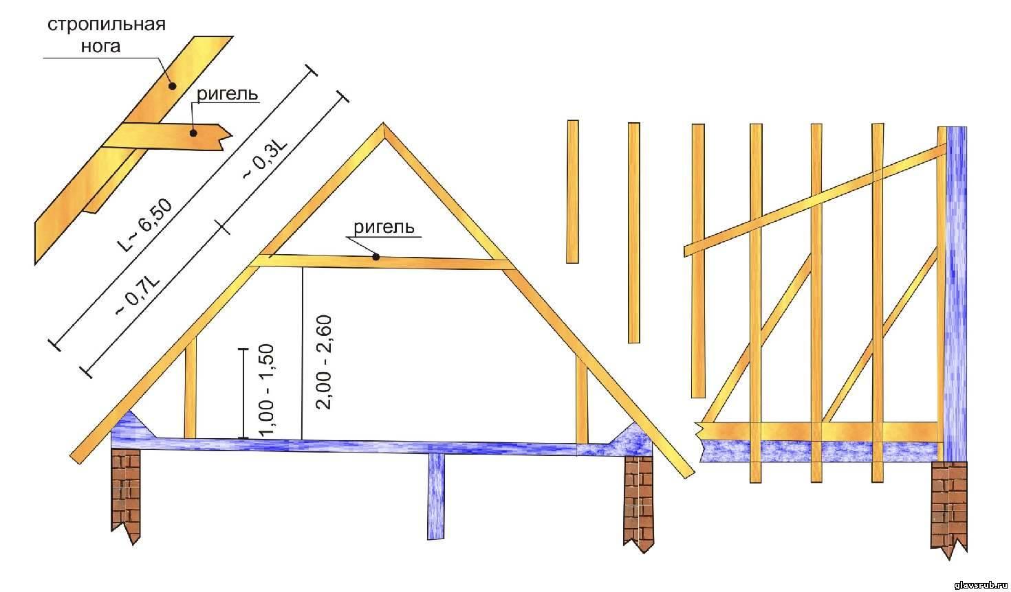 Монтаж четырёхскатной крыши своими руками 85